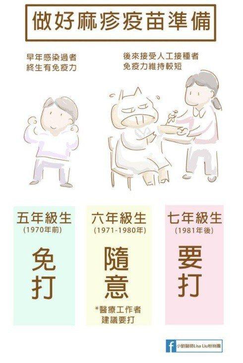 圖表截自:小劉醫師 Lisa Liu粉絲團