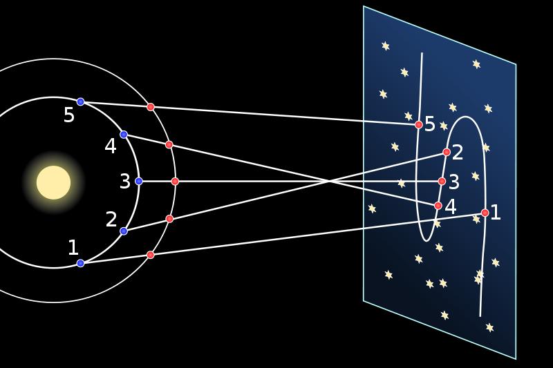 藍色為地球,紅色為火星,兩者以逆時針方向繞著軌道運行,當在較內圈的地球超越了火星的過程,在地球會短暫看到類似火星「倒退跑」的錯覺。 圖/維基共享。