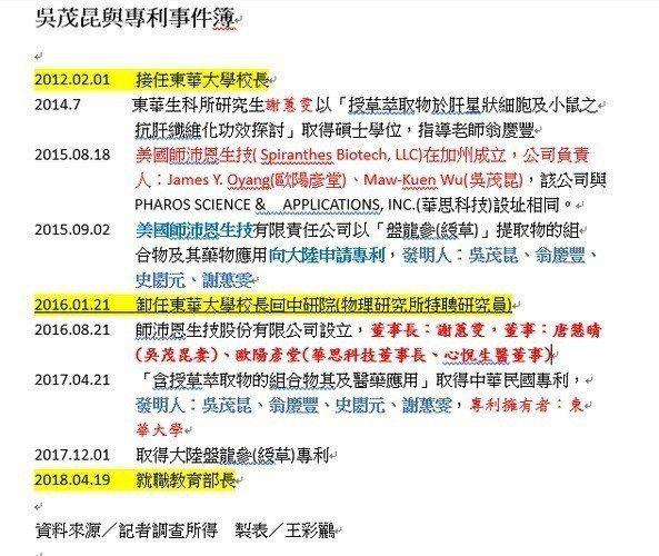 吳茂昆與綬草事件簿大事紀。記者王彩鸝/製表