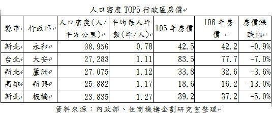 人口密度TOP5