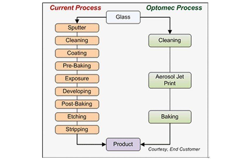 目前製程與使用Aerosol Jet系統新製程的比較圖。 德芮達科技/提供