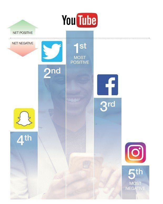 Instagram近日被調查評選為對青少年身心「最有害」社群平台,後由Snapc...