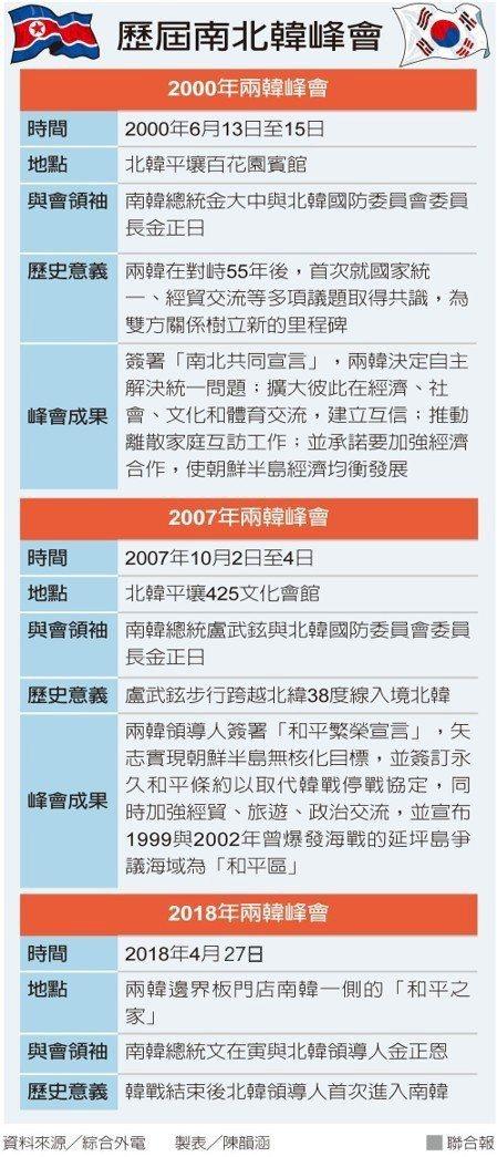 圖片來源/聯合報
