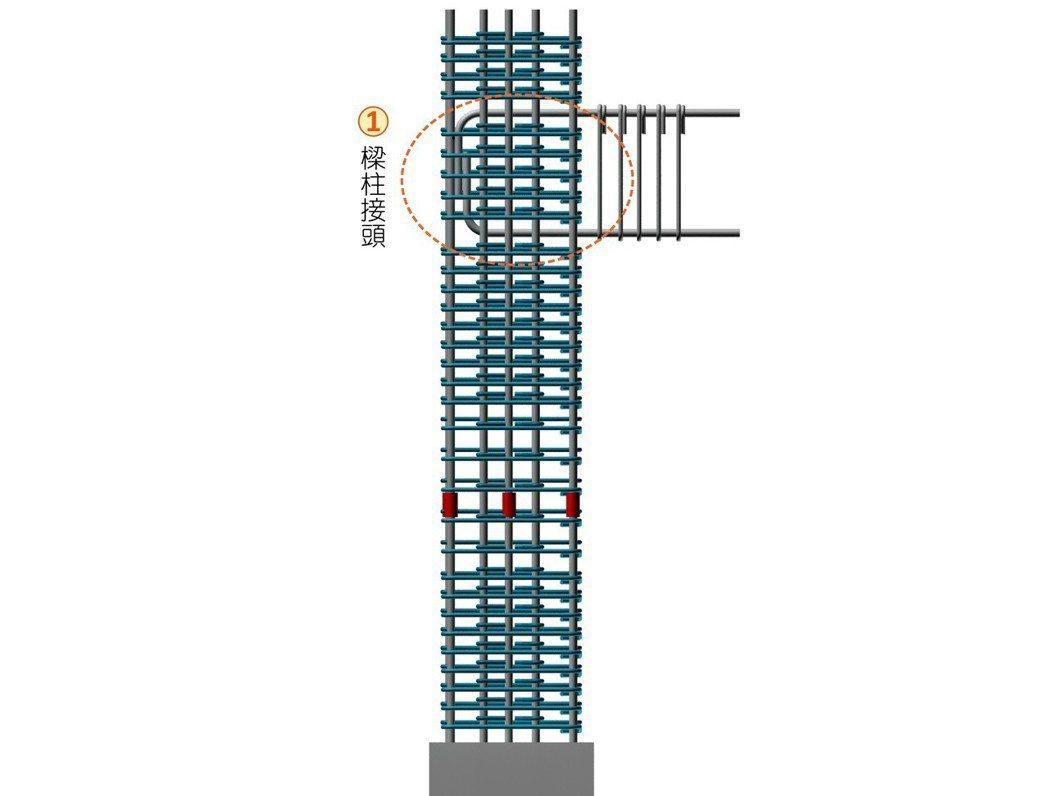 ■梁柱接頭立面示意圖。