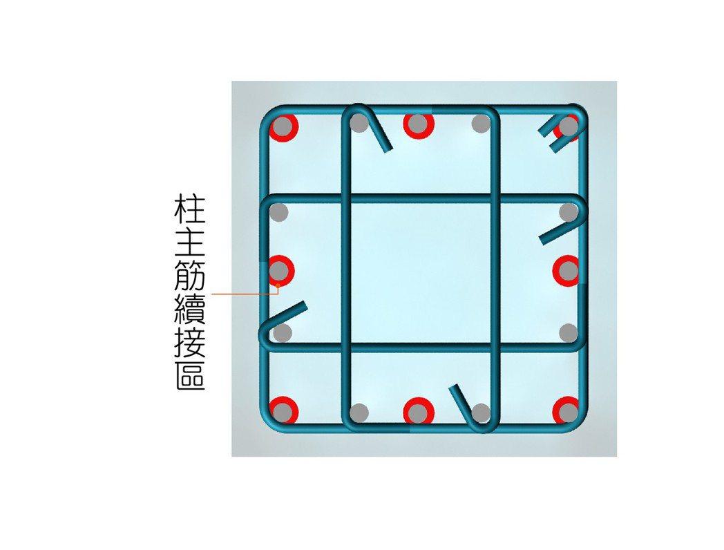 ■柱主筋續接位置平面示意圖。
