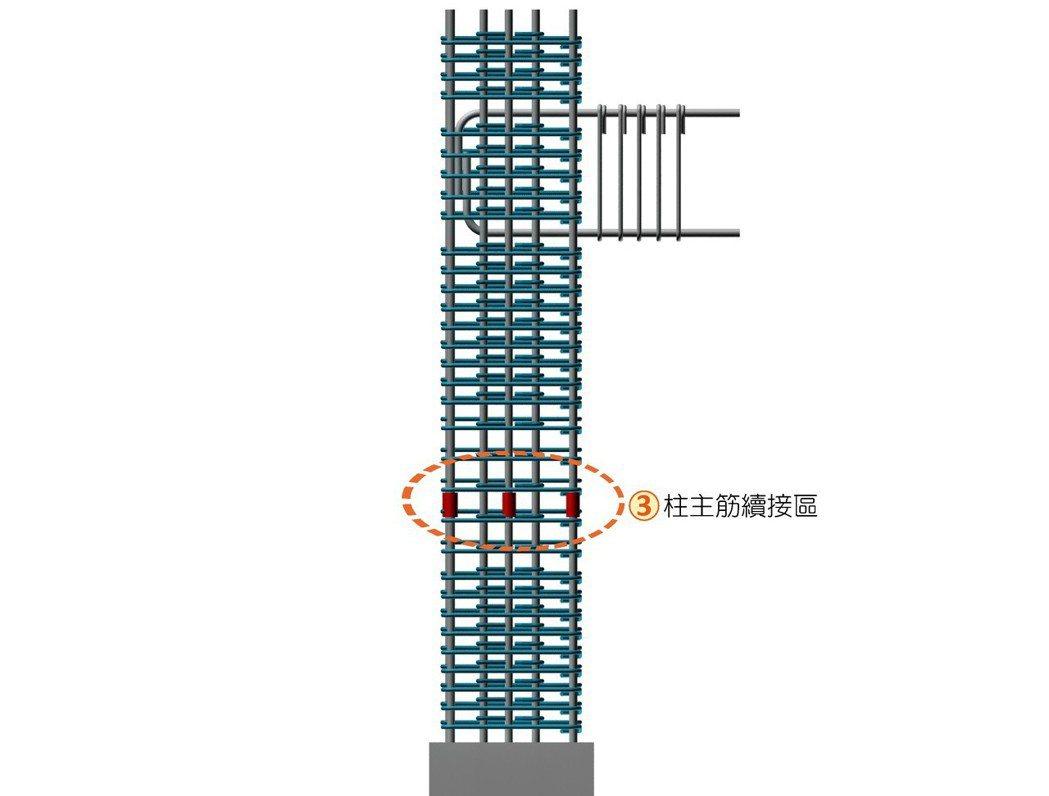 ■柱主筋續接位置立面示意圖。
