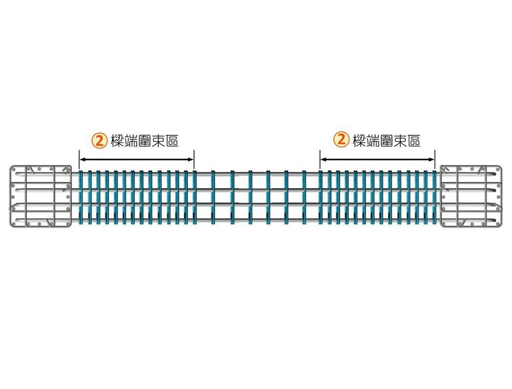 ■梁端圍束平面示意圖。