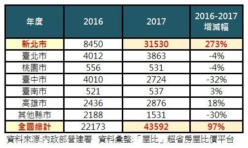 2016-2017年全國違建拆除總量(件)