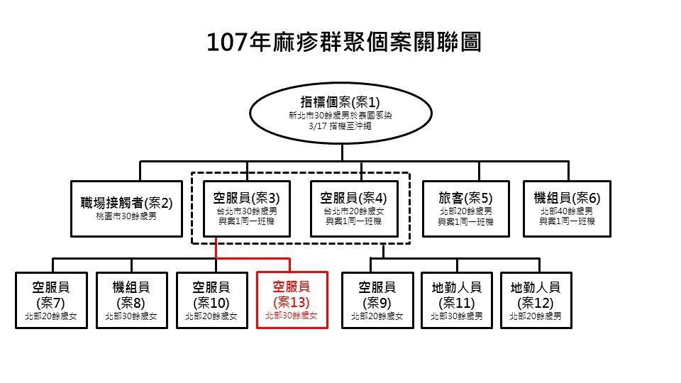 107年麻疹群聚個案關聯圖。圖/疾管署提供