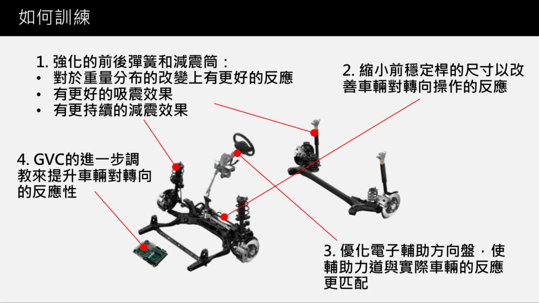 雖說是小改款,但原廠也針對CX-3的底盤間進行改良,提升操控感受。 台灣馬自達提供