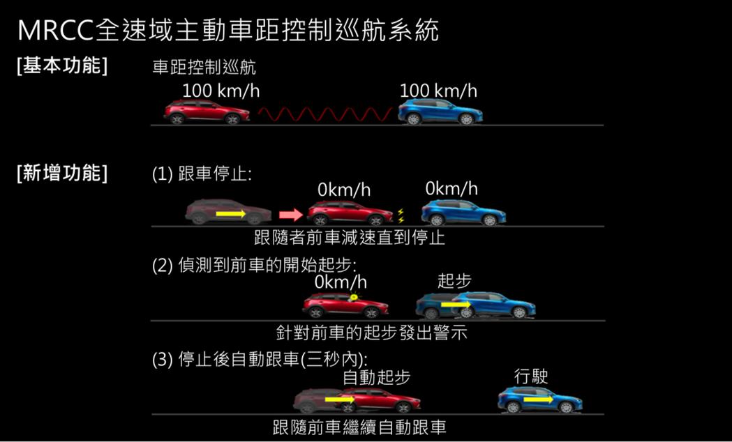 此次改款,在CX-3旗艦型車款上搭載MRCC全速度主動定速巡航系統,並具有跟車停止、偵測前車起步、停車後自動跟車(三秒內)等三項功能。 台灣馬自達提供