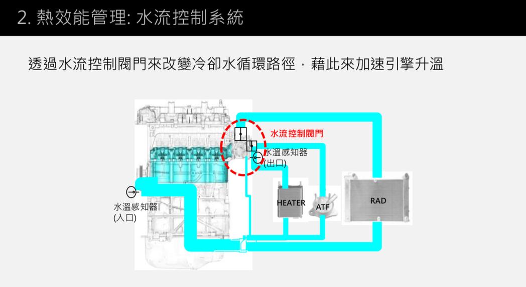 另外,Mazda 也針對 CX-3 的水冷系統進型改良,透過水流控制閥門來改變循環路徑,此舉將可使車輛在冷啟動時,縮短引擎達到工作溫度的時間,減少引擎積碳。 台灣馬自達提供