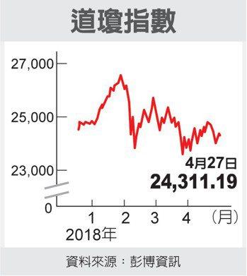 道瓊指數 圖/經濟日報提供