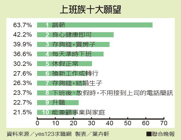勞工56分的幸福 最大願望:調薪、健康
