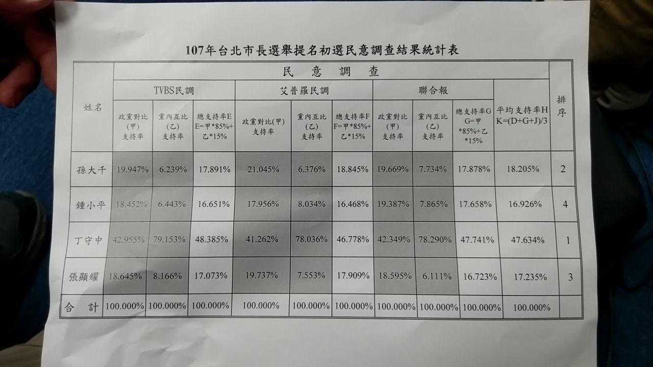 2018台北市長選舉,國民黨由丁守中出線參選。記者陳聖文/攝影