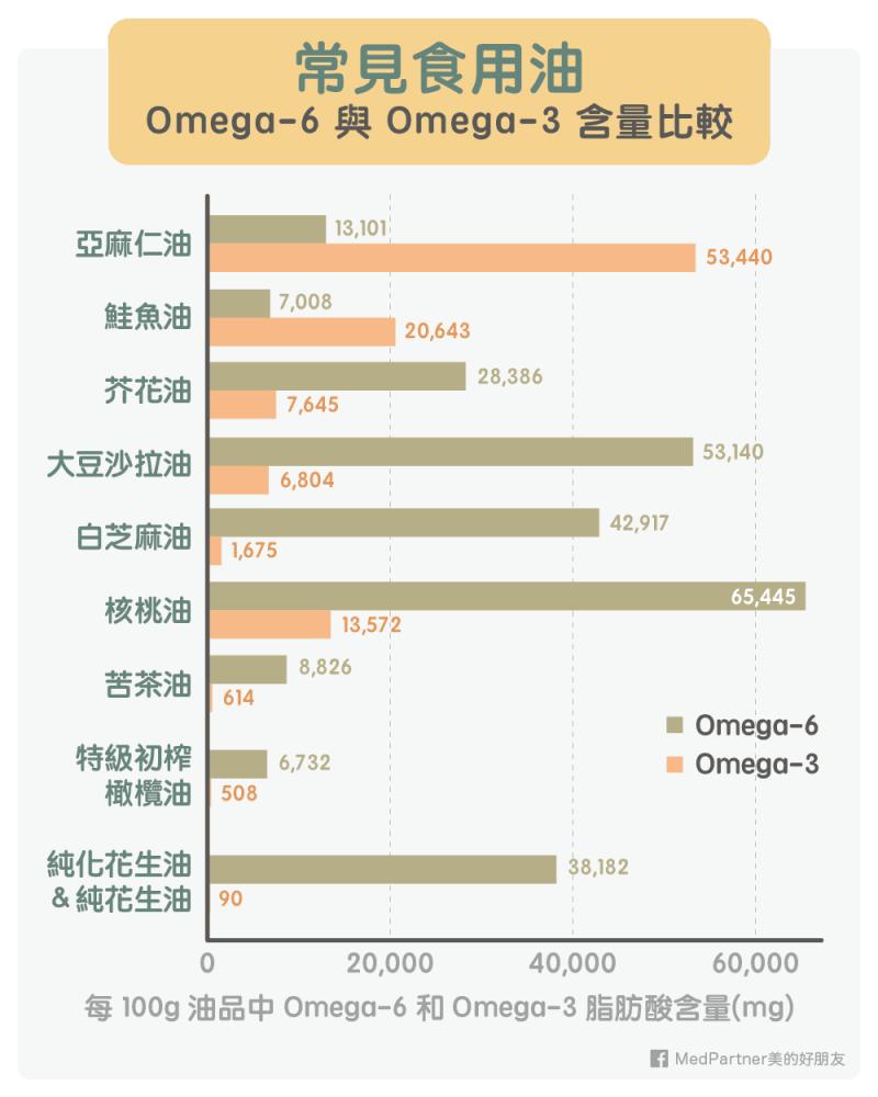 資料來源:台灣食品營養成分資料庫 圖片提供/MedPartner 美的好朋友