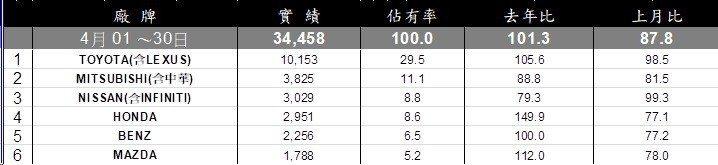 4月台灣總車市銷售排行。