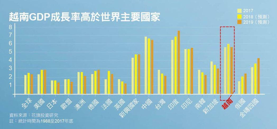 越南GDP成長率高於世界主要國家。 資料來源:花旗投資研究