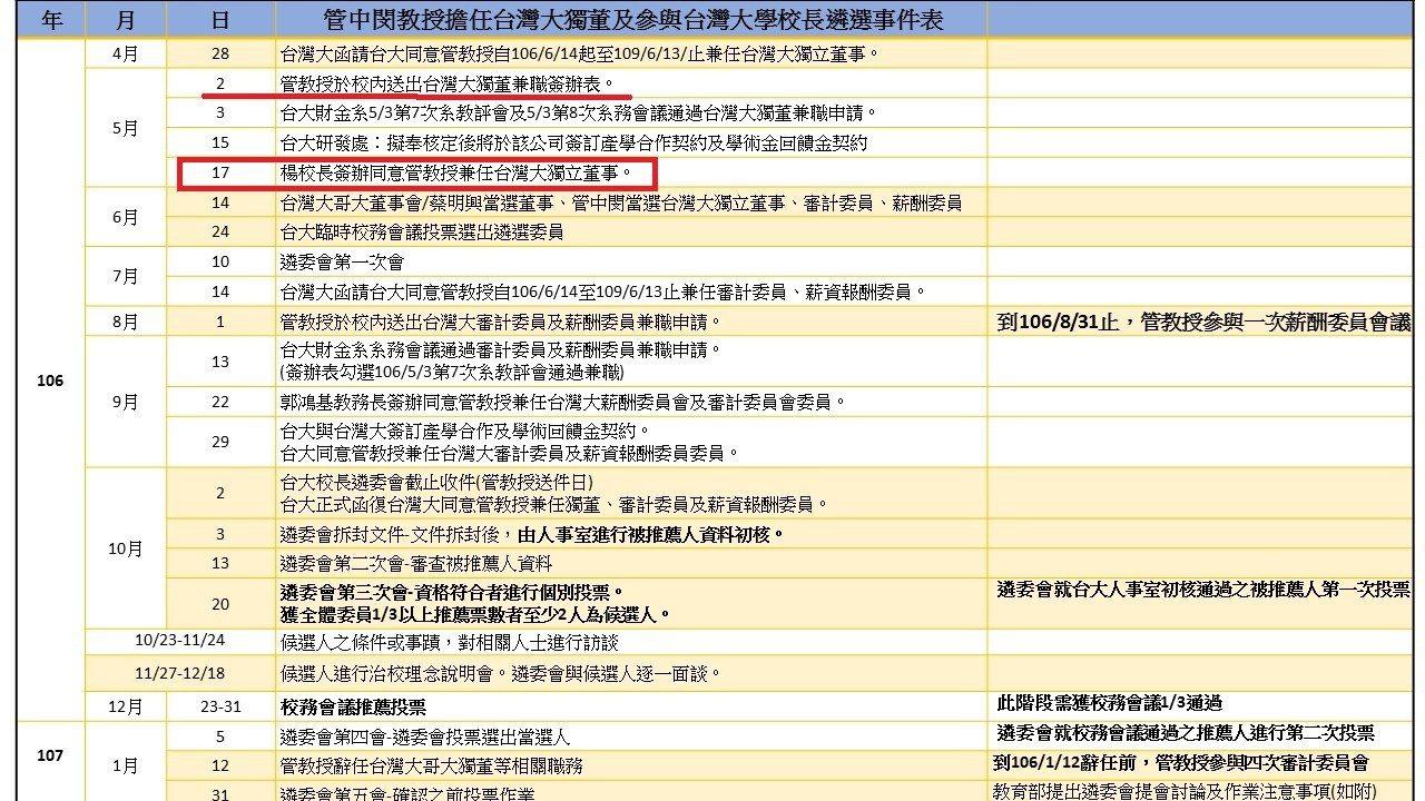 科技部長陳良基說,台大處理教授兼獨董的生效日,是校長簽准日。楊泮池於去年5月17...