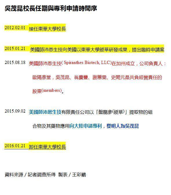 吳茂昆校長任期與專利申請時間序。資料來源/記者調查所得 製表/王彩鸝