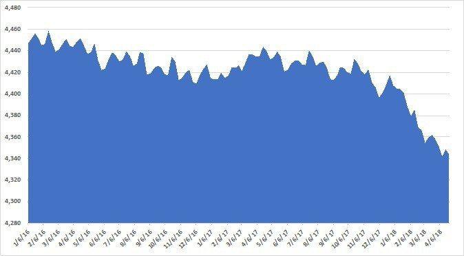 圖1:2016年至今美國聯準會總資產規模變化。單位:兆美元 (資料來源:http...