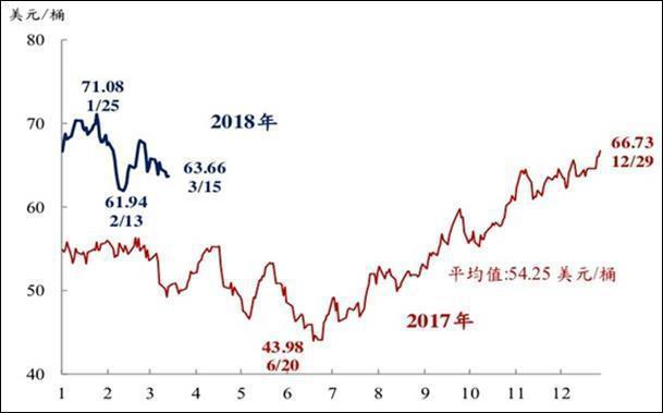 圖2:布蘭特原油現貨價格 (資料來源:中央銀行)