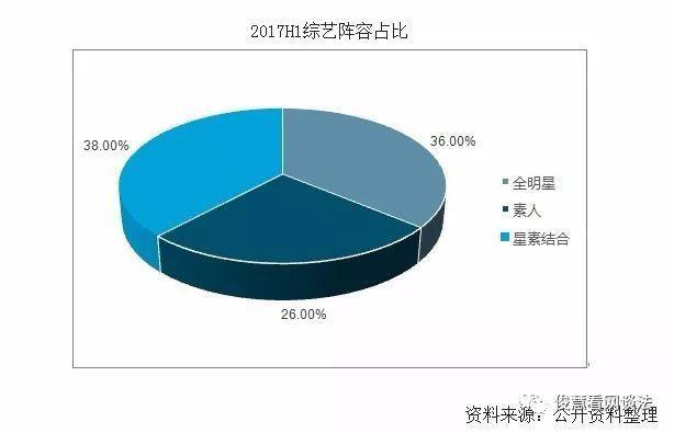 圖片來源:《2017-2022年中國綜藝節目行業研究及投資前景分析報告》