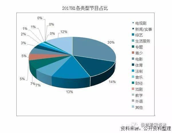圖片來源:於《2017-2022年中國綜藝節目行業研究及投資前景分析報告》