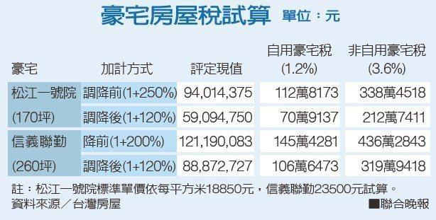 豪宅房屋稅試算資料來源/台灣房屋