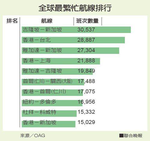 全球最繁忙航線排行來源/OAG