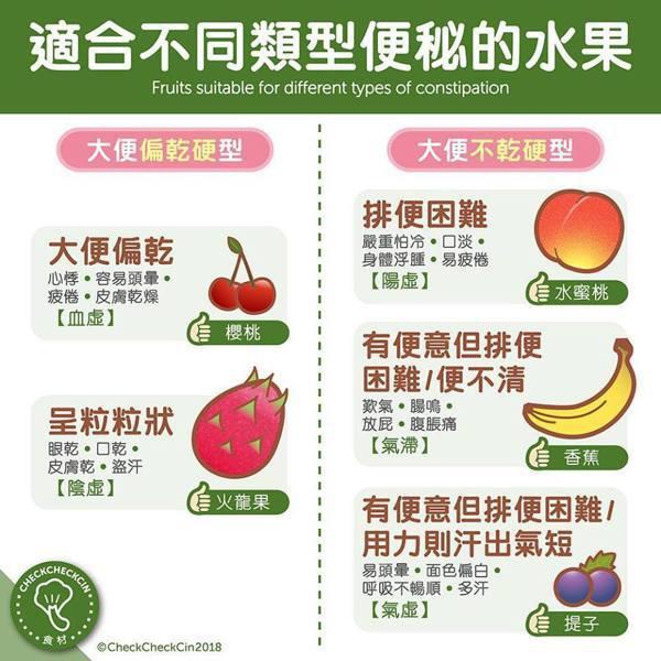 適合不同類型便秘的水果。取自CheckCheckCin臉書
