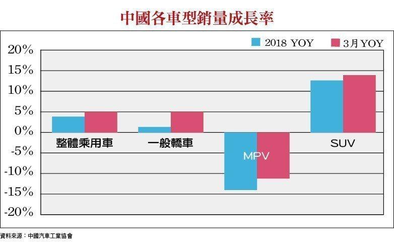 中國各車型銷量成長率