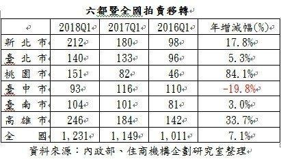 資料來源:內政部/住商機構企劃研究室整理