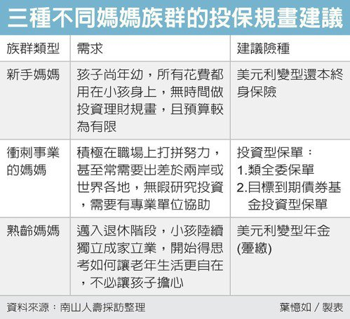 三種不同媽媽族群的投保規劃建議 圖/經濟日報提供