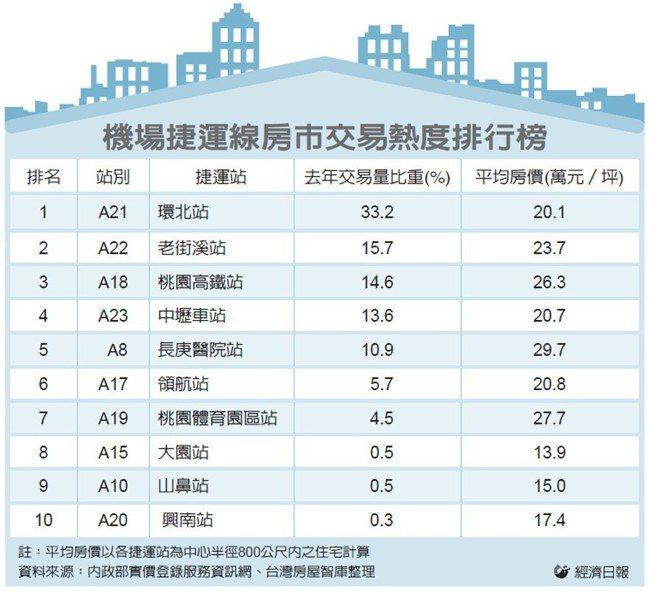 機場捷運線房市交易熱度排行榜 圖/經濟日報提供