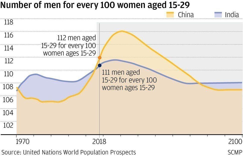 中印兩國男女性別比。(資料來源:聯合國、南華早報)
