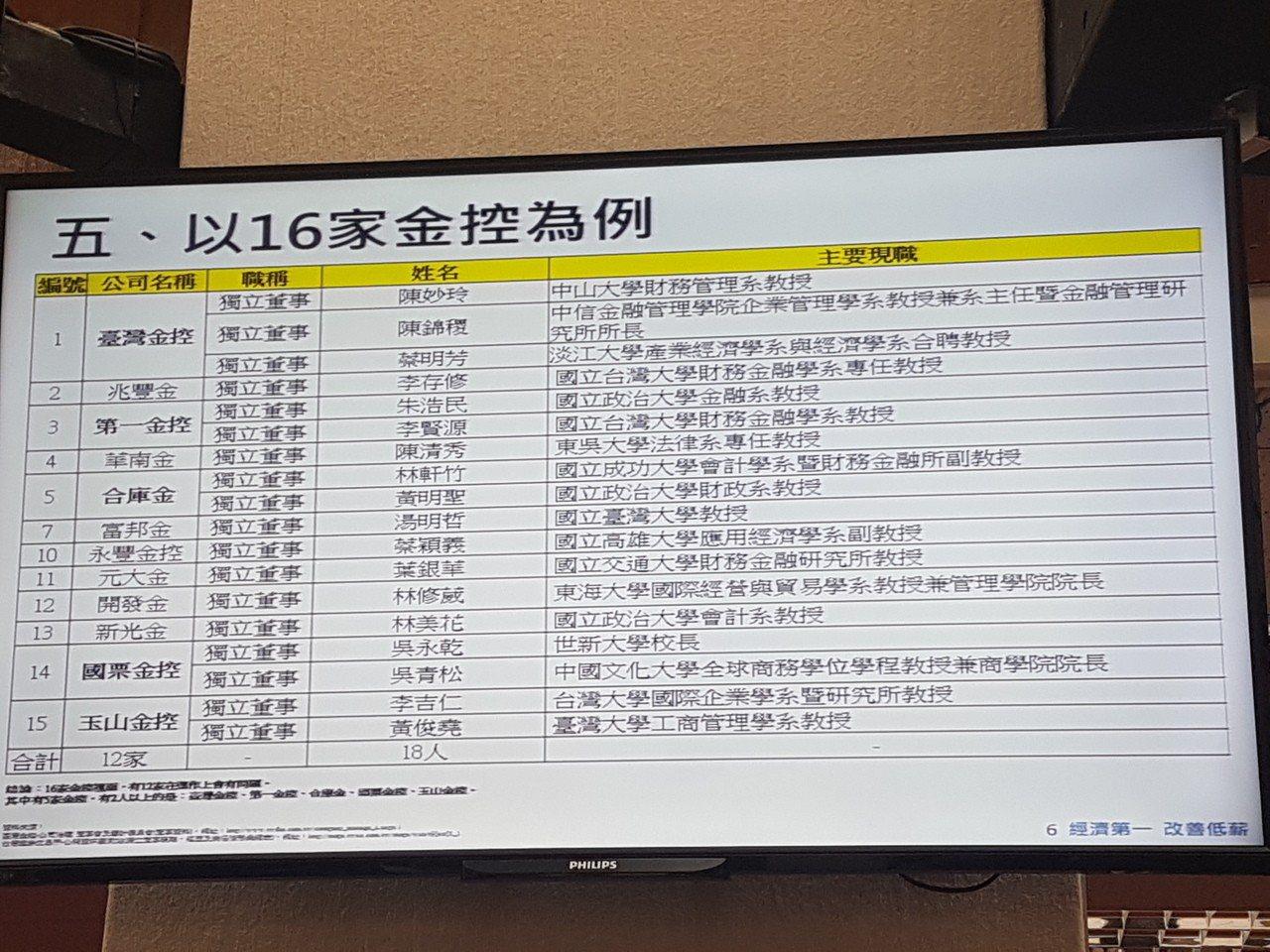 立委曾銘宗指出,16家金控中有12家都找教授當獨董,共18人。記者孫中英/攝影。