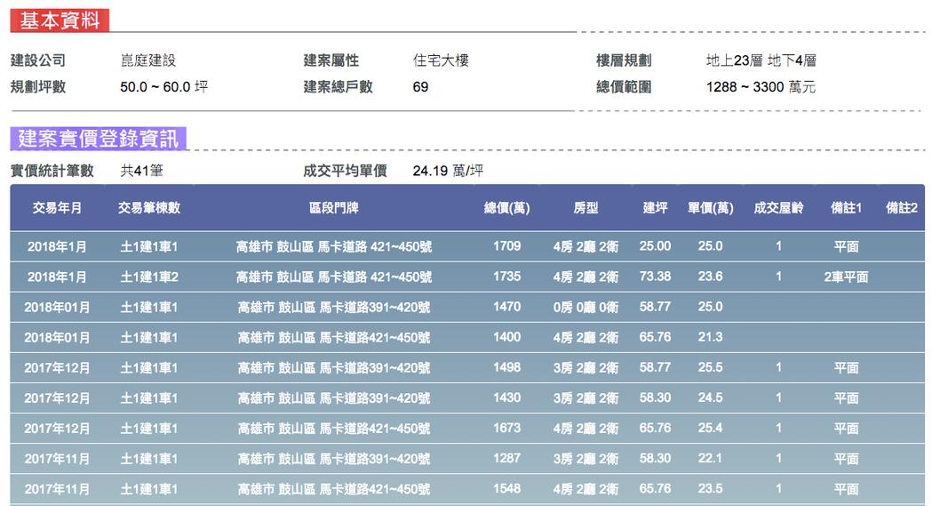 大心地圖新屋網提供資料,高雄台南兩大都會從民國102年至目前為止,約計一千筆建案...