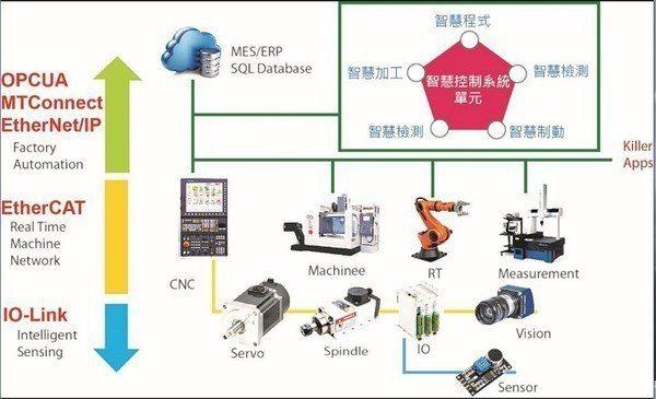 圖1 : CNC數控技術涵蓋層面示意圖。(source:工研院)