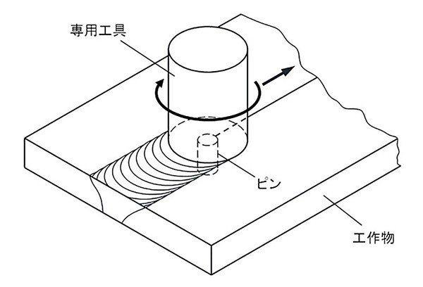 圖3 : 透過摩擦攪拌接合的方式,讓加工環境不再粉層環繞,並且更利用不會產生歪斜...