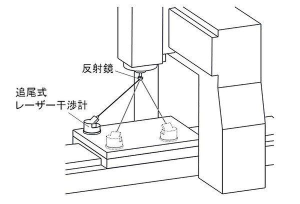 圖6 : 透過在工作台上設置的追尾式雷射干涉儀,進行多邊測量(source:日本...