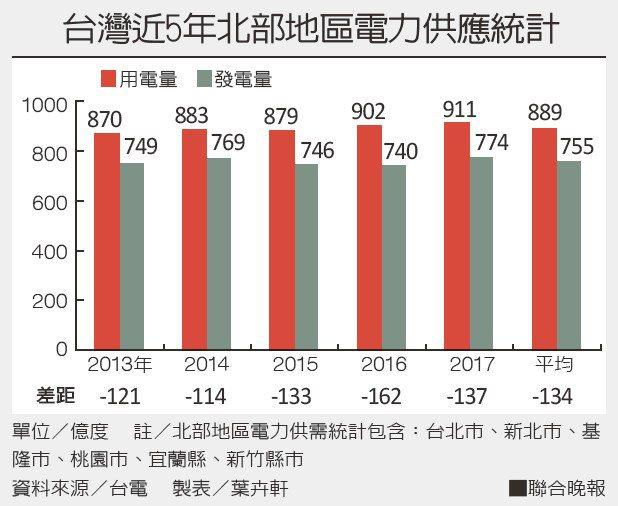 台灣近5年北部地區電力供應統計資料來源/台電 製表/葉卉軒