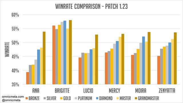 第10賽季輔助角色勝率比較圖