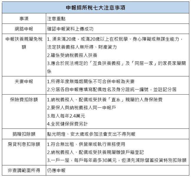 資料來源:台北國稅局  記者蘇秀慧/製表