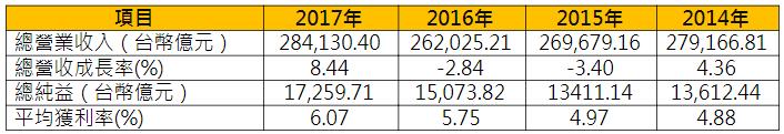 表1、2018《天下雜誌》「2000大調查」-製造業總成績