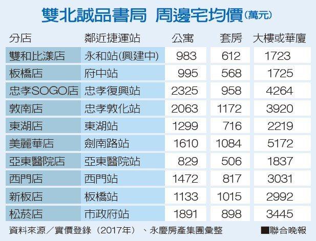 雙北誠品書局 周邊宅均價資料來源/實價登錄(2017年)、永慶房產集團彙整