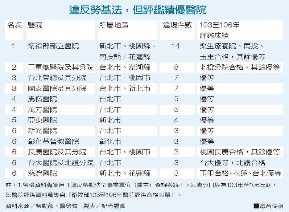 違反勞基法,但評鑑績優醫院資料來源/勞動部、醫策會 製表/記者羅真