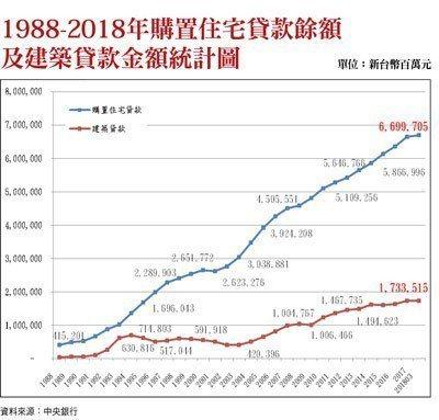1988-2018年購置住宅貸款餘額及建築貸款金額統計jpg