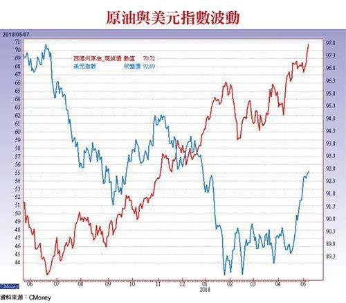 原油與美元指數波動