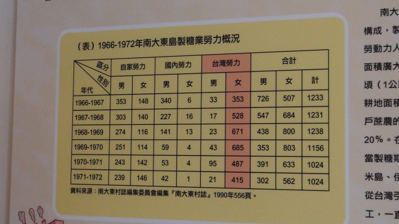 展出的日本南大東島村誌記載台灣移工概況。記者謝恩得/攝影